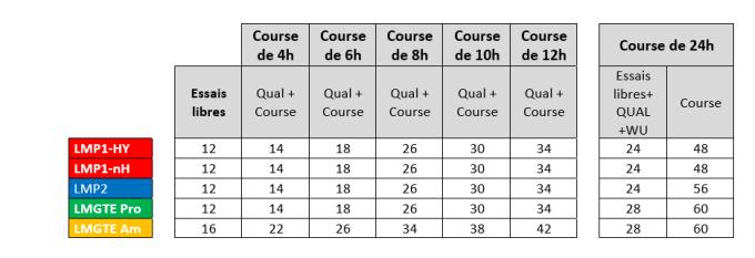 Regulations - FIA World Endurance Championship